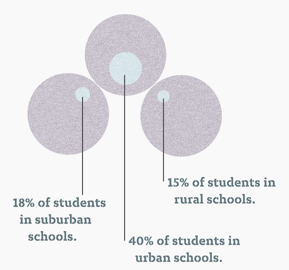 Chart showing 2015_16-OVERALL-students-in-highpoverty-schools