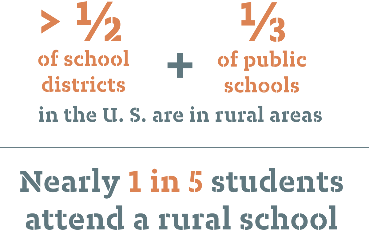 Greater than one half of school districts + a third of public schools in the U.S. are in rural areas. 1 in 5 students attend school in rural areas